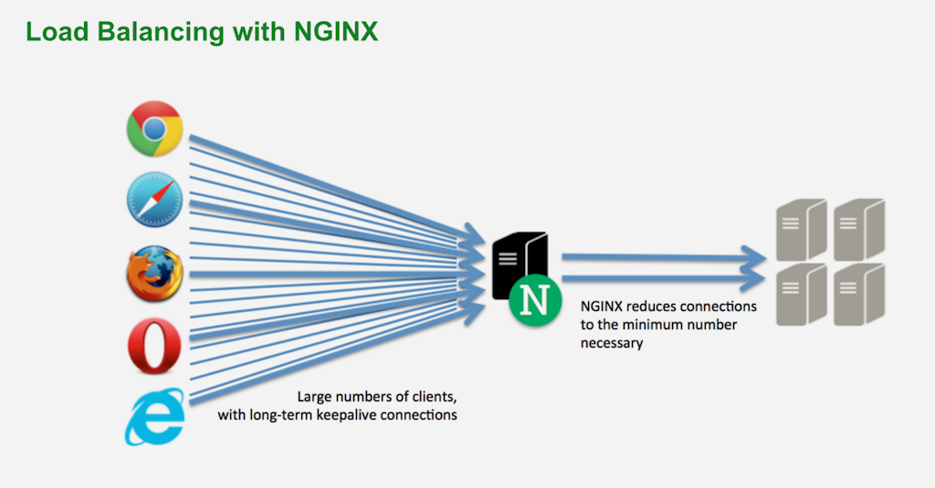 The NGINX load balancer protects backend Drupal servers by reducing large numbers of long-lived client connections with sparse traffic to a small number of keepalive connections