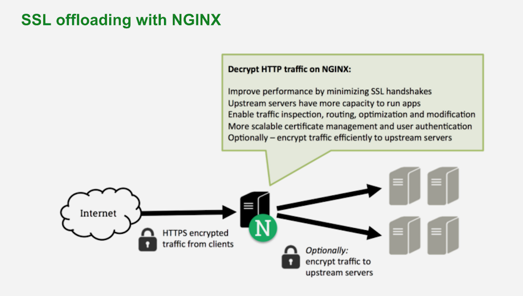 As a reverse proxy and load balancer for Drupal 8, NGINX and NGINX Plus offload SSL/TLS processing from app servers