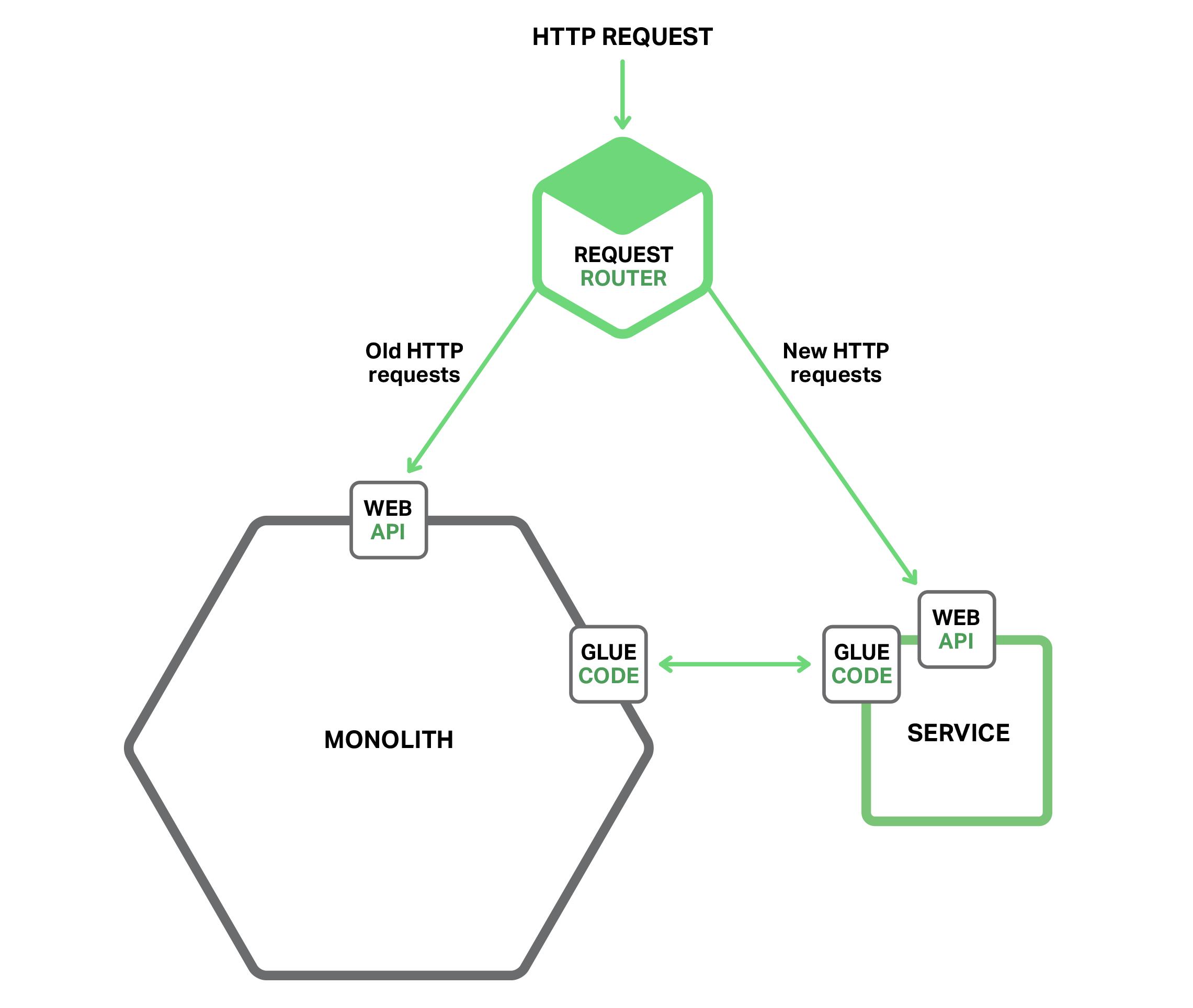 Refactoring A Monolith Into Microservices Nginx How The Diagram In Link Maps To Circuit Like This Start Migrating From Architecture Implement New Functionality As
