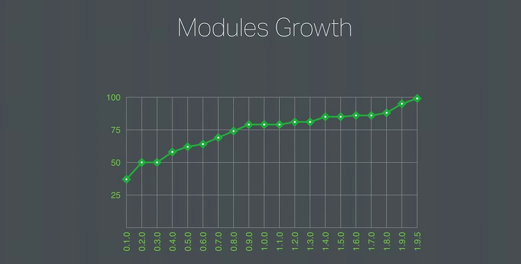 Graph showing the increase in the number of modules in the NGINX core from 30 to nearly 100 over releases 0.1.0 through 1.9.5