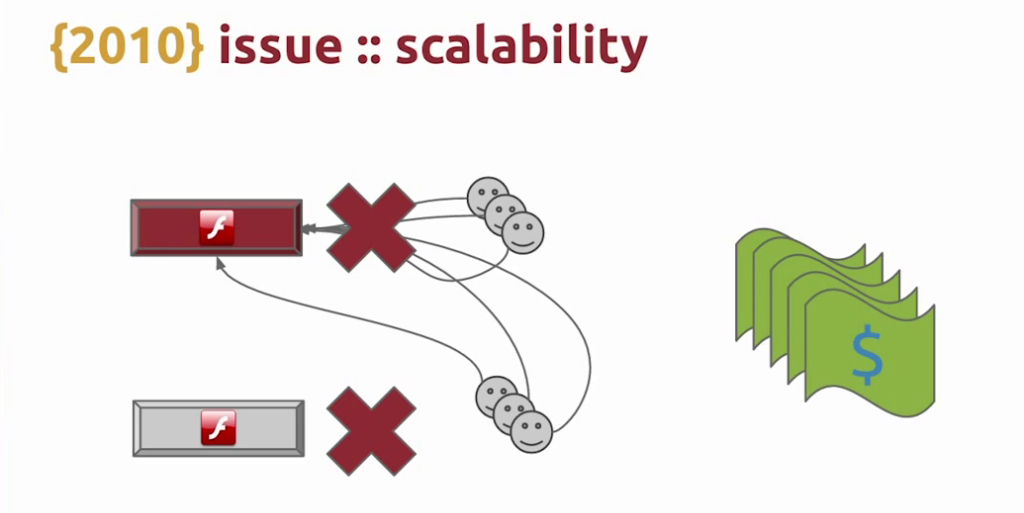When users from one failed Flash server reconnect to another that is already under high load, the second server is likely to fail also, possibly leading to a cascade of failure live video streaming [Globo.com presentation at nginx.conf2015]