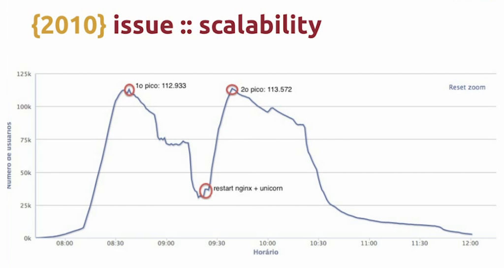 Graph showing how a server failure at a time of peak traffic led to loss of half the audience watching a FIFA match live video streaming [Globo.com presentation at nginx.conf2015]