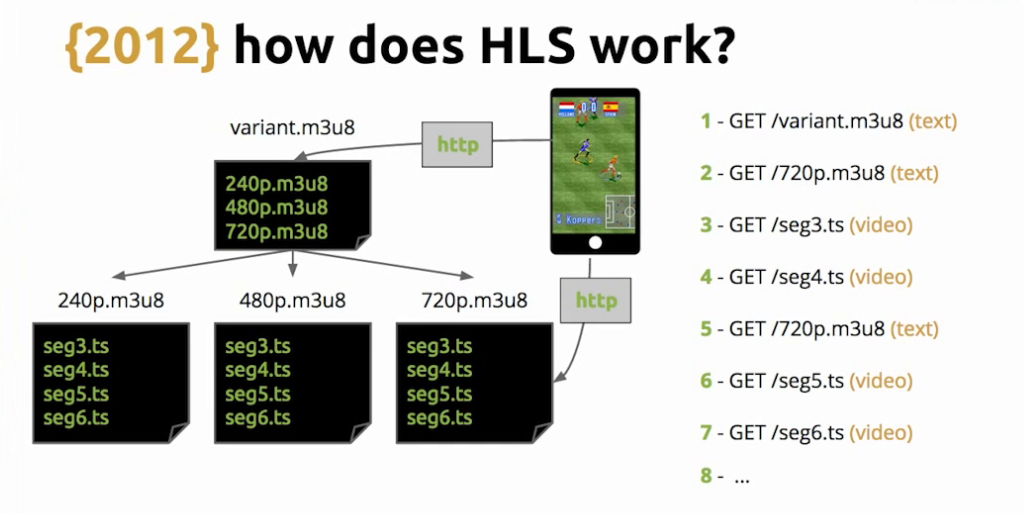 After fetching the playlist for the appropriate bitrate, an HLS video player issues GET requests for the listed video files; live video streaming [Globo.com presentation at nginx.conf2015]