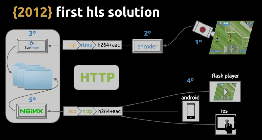 The initial infrastructure with HLS used EvoStream, plus NGINX for load balancing of live video streaming [Globo.com presentation at nginx.conf2015]