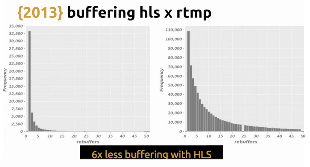 Graph showing that HLS requires six times less buffering than RTMP, leading to a better user experience of live video streaming [Globo.com presentation at nginx.conf2015]