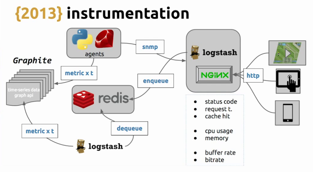 Because HLS uses HTTP, it was possible to add Graphite and SNMP for instrumentation of live video streaming [Globo.com presentation at nginx.conf2015]