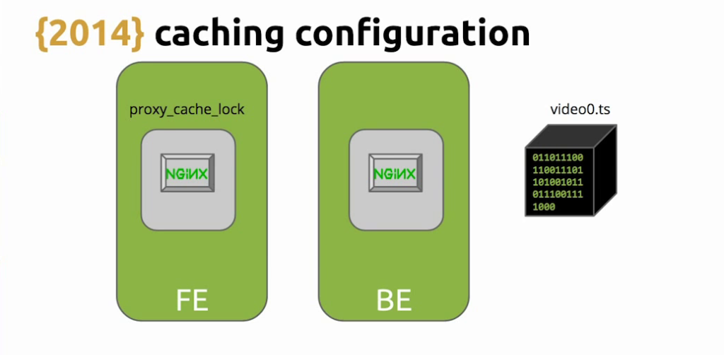 With NGINX caching and the 'proxy_cache_lock' directive, it's possible for requests for an expired asset to flood the backend while NGINX is loading the new version with live video streaming [Globo.com presentation at nginx.conf2015]