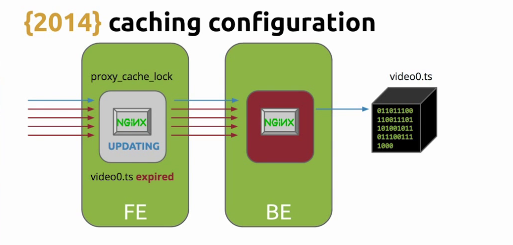 To avoid flooding the backend with requests for an expired asset while NGINX is updating the cache, use the 'proxy_cache_use_stale' directive with live video streaming[Globo.com presentation at nginx.conf2015]