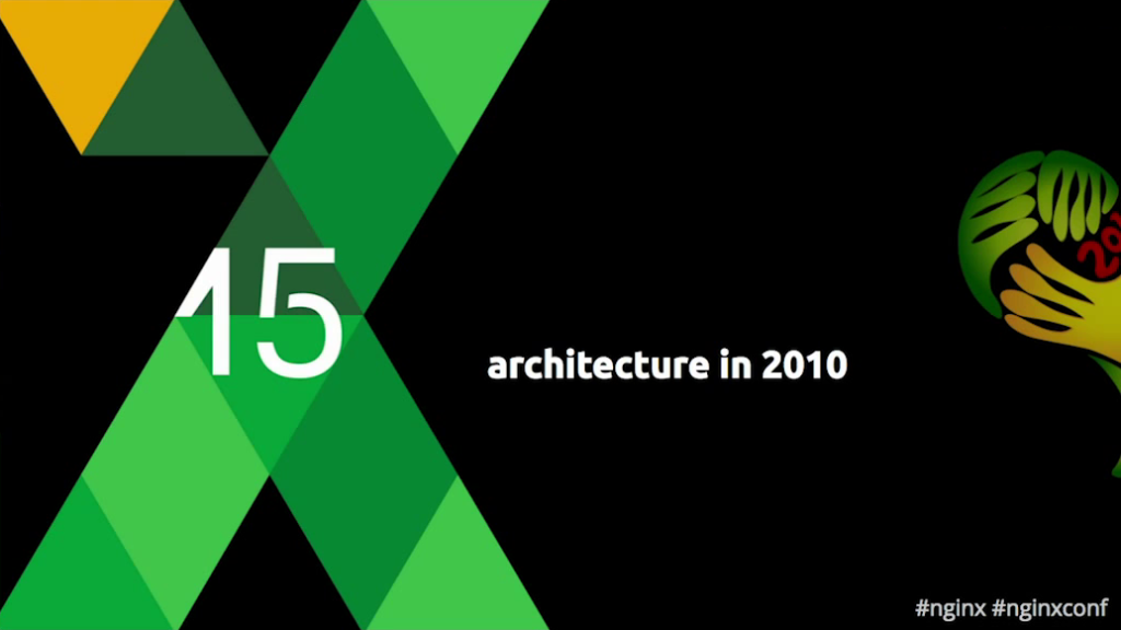 Title slide for 'Architecture in 2010' section:  low latency and scalability [Globo.com presentation at nginx.conf2015]