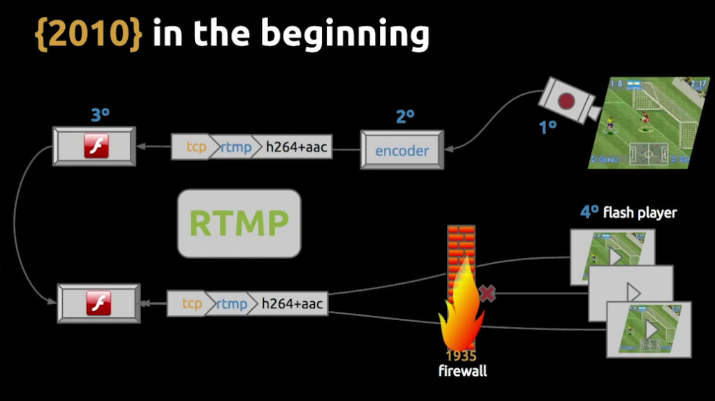 Slide depicting the infrastructure components in the original architecture from 2010, based on Flash and RTMP live video streaming [Globo.com presentation at nginx.conf2015]