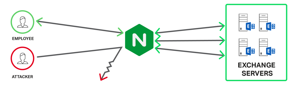 Use NGINX Plus to scale and secure Exchange - load balancing