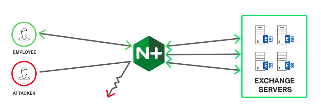 Use NGINX Plus to scale and secure Exchange with load balancing