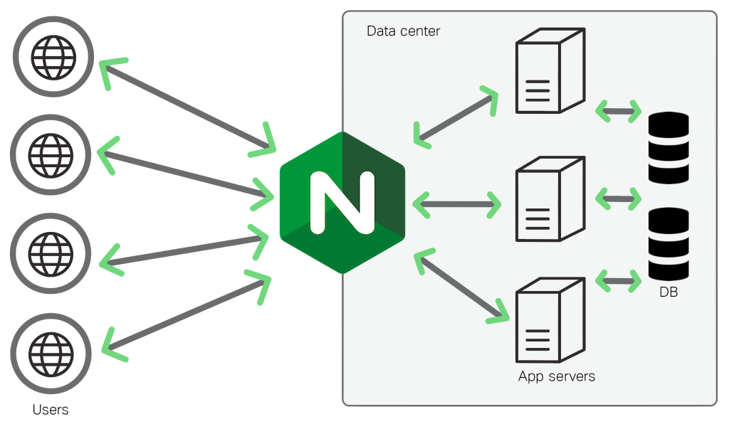 NGINX and Python work together to deliver performance through NGINX's cabilities in web serving, load balancing, and caching