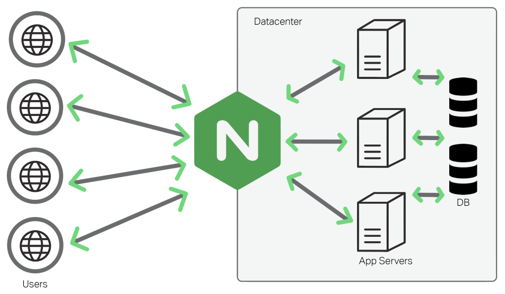 NGINX and Python work together to deliver performance through NGINX's cabilities in web serving, load balancing and caching