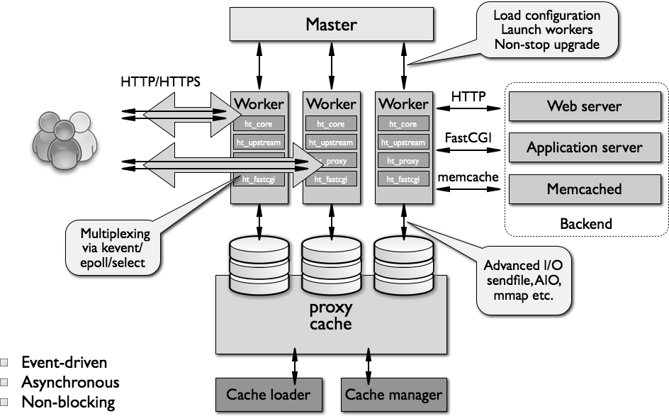 Architecture for Python configuration guidance using NGINX cabilities in web serving, load balancing, and caching