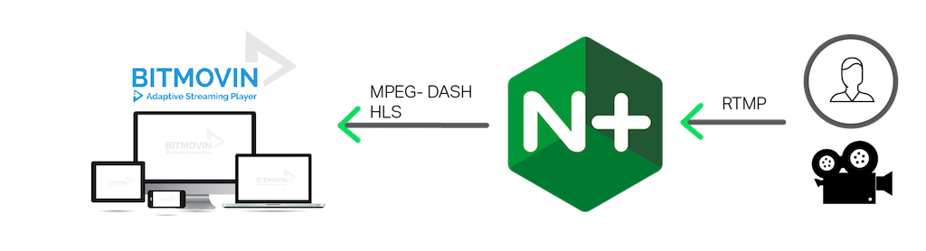 Scalable Live Video Streaming with NGINX Plus and BITMOVIN