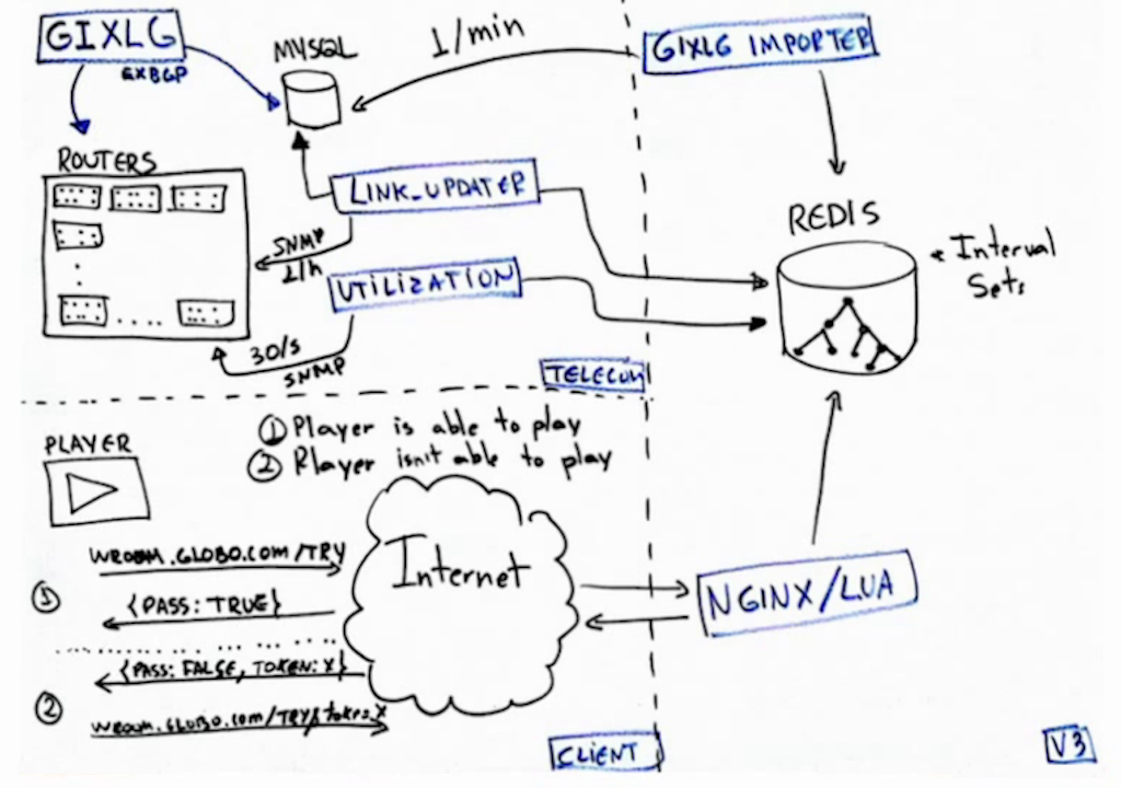 "Drawing of the architecture for the ""waiting room"", which uses NGINX in a microservice that checks whether a link has enough capacity for an additional user during live video streaming [Globo.com presentation at nginx.conf2015]"
