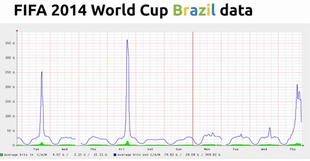 Graph showing peak bandwidth usage during broadcasts of matches - live video streaming [Globo.com presentation at nginx.conf2015]