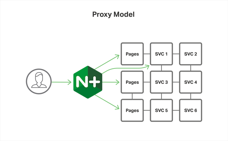 Implementing the NGINX Proxy Model on Red Hat OpenShift