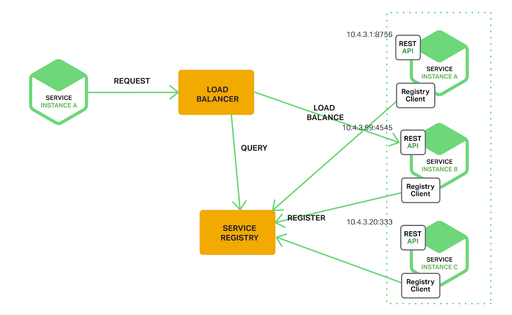 https://www.nginx.com/blog/service-discovery-in-a-microservices-architecture/