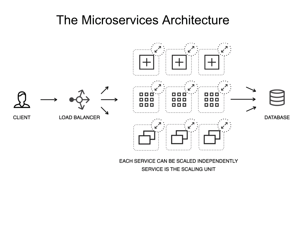 Diagram showing how in a microservices architecture, each microservice can be scaled independently and is the unit of scaling [NGINX webinar about connecting applications with NGINX and Docker to include the microservices architecture and load balancing, Apr 2016]