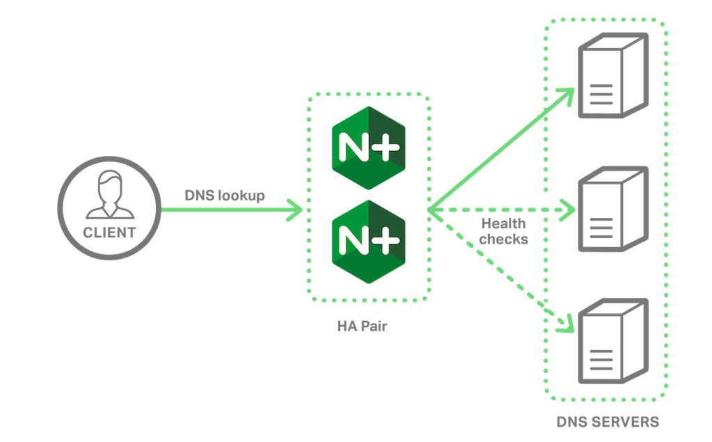 NGINX Plus R9 and later supports UDP load balancing, ideal for providing highly available DNS service