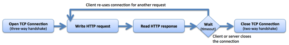 From the client perspective, there are five stages in a standard HTTP connection using keepalives when NGINX is proxying requests: establish TCP connection with three-way handshake, send request, read response, reuse connection for addtional request-response exchanges, close connection