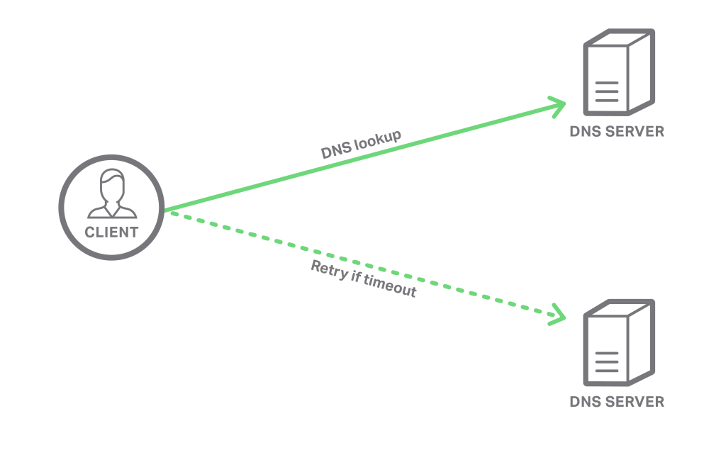 How DNS handles failure and can improved through DNS load balancing