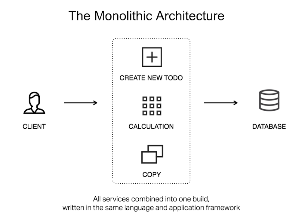 Diagram showing the unitary nature of a monolith, with all services combined in one build, written in one language and framework