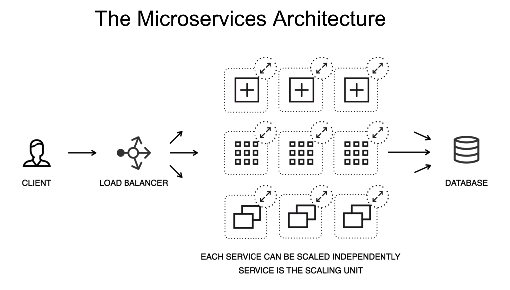 Diagram showing how in a microservices architecture, each microservice can be scaled independently and is the unit of scaling