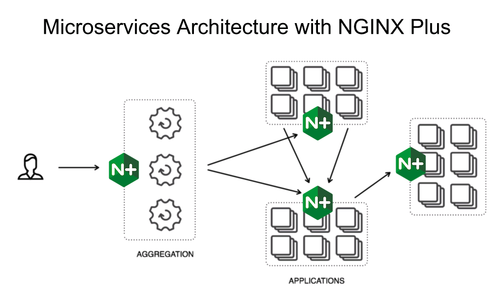 Diagram showing NGINX Plus deployed in front of each component in a microservices architecture