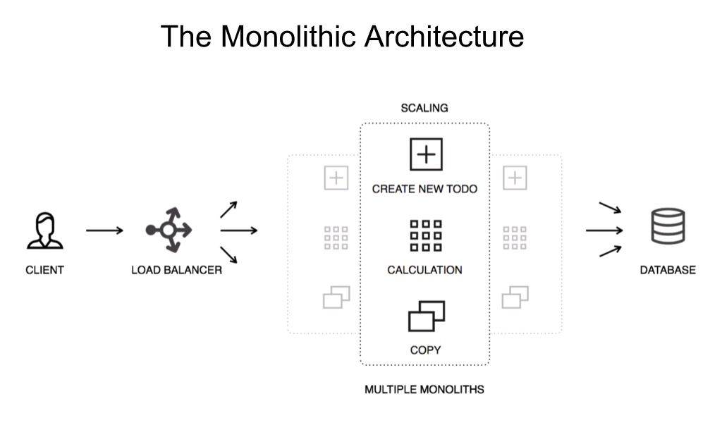 A common architecture when migrating to microservices is to have NGINX load balance instances of a monolith