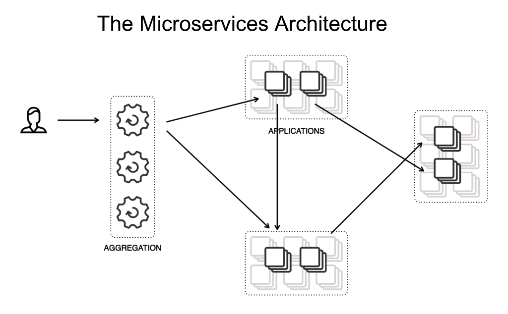 Diagram of the microservices architecture showing clients interacting with an aggregation layer that talks to the microservices