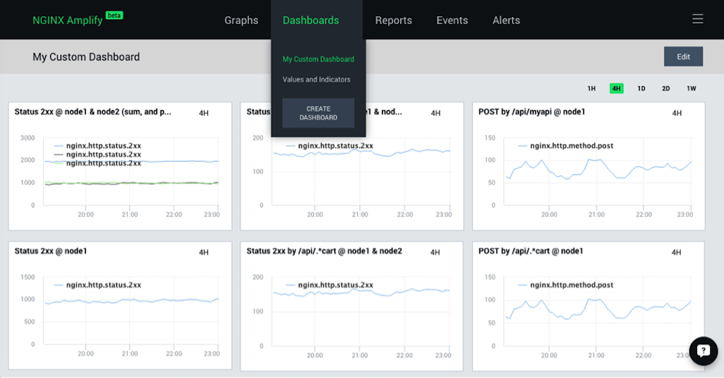 To create a graph of custom metrics in NGINX Amplify, click 'CREATE DASHBOARD' on the 'Dashboards' drop-down menu [How to monitor NGINX with the NGINX custom dashboard