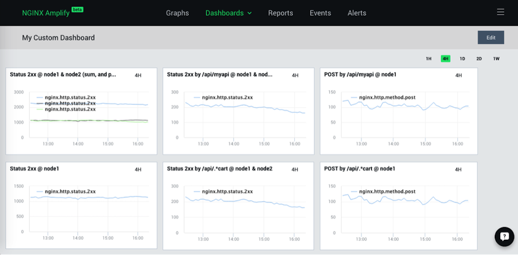 The 'My Custom Dashboard' screen in NGINX Amplify displays graphs of metrics specified by the user [How to monitor NGINX with the custom dashboard]