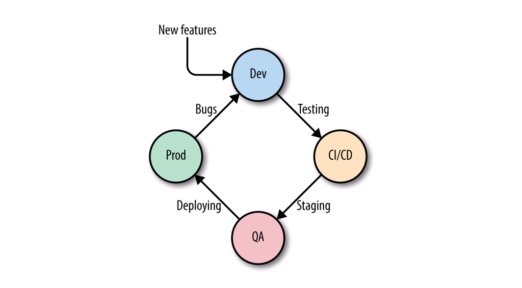 The DevOps life cycle diagram include testing, staging, deploying, and bug fixing