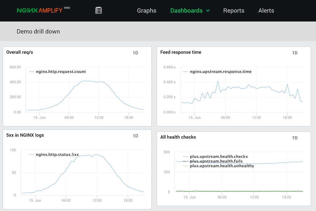 Screenshot of customized NGINX Amplify Dashboards page for how to monitor NGINX in real time, with 1-day graphs for overall req/s, feed response time, 5xx errors in NGINX logs, and all health checks