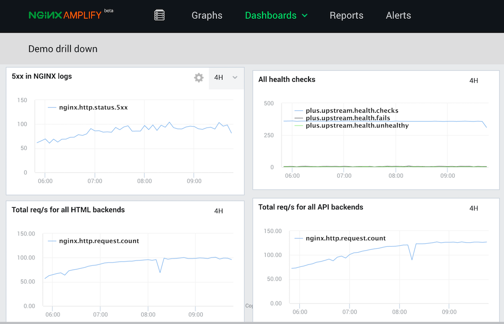 Screenshot of customized NGINX Amplify Dashboards page for monitoring NGINX, with 4-hour graphs for 5xx errors in NGINX logs, all health checks, total req/s for all HTML backends, and total req/s for all API backends - how to monitor NGINX