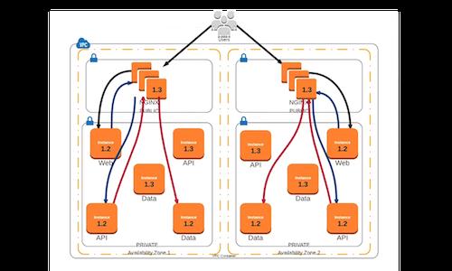 NGINX, ZooKeeper, Dynamic Load Balancing, Deployments