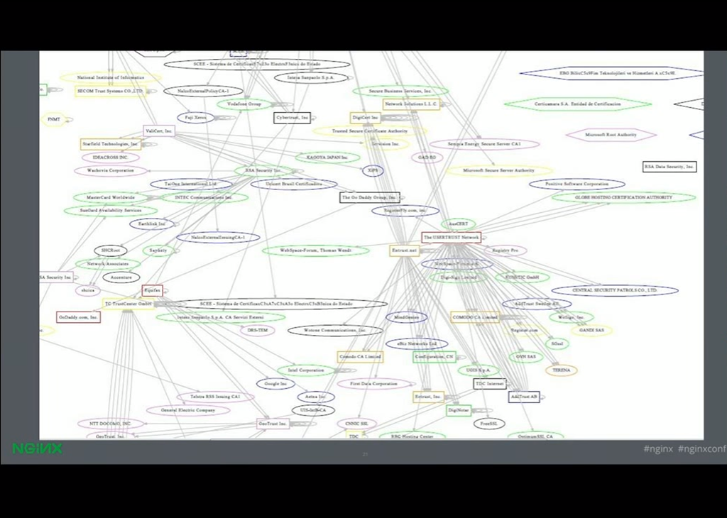 There were thousands of certificate authorities operated by probably hundreds of organizations that can give your website HTTPS with NGINX [presentation given by Yan Zhu and Peter Eckersley from the Electronic Frontier Foundation (EFF) at nginx.conf 2015]