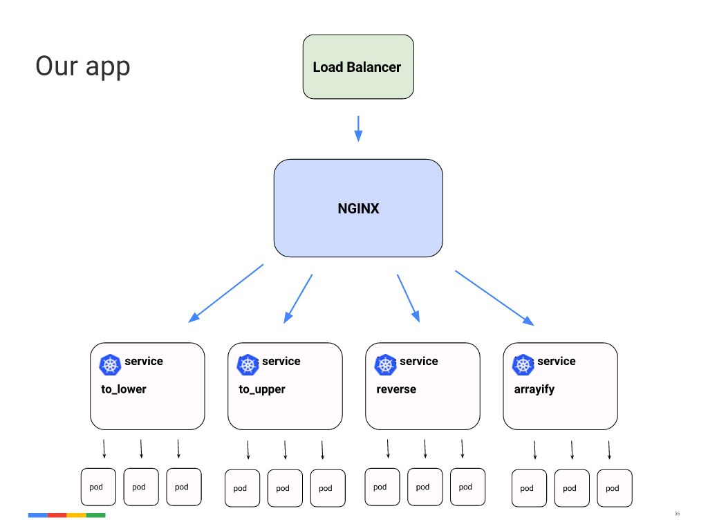 Deploying NGINX Plus & Kubernetes on Google Cloud Platform