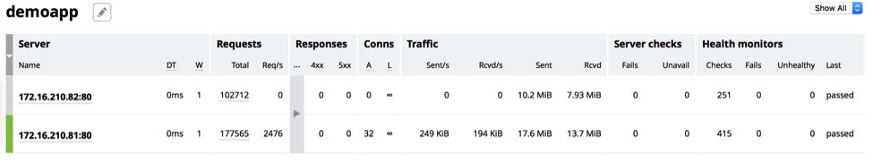 Screenshot of the NGINX Plus live activity monitoring dashboard's Upstreams tab, using application health checks to show that one server in the 'demoapp' upstream group has been taken down (its Sent/s and Rvcd/s counts are zero)