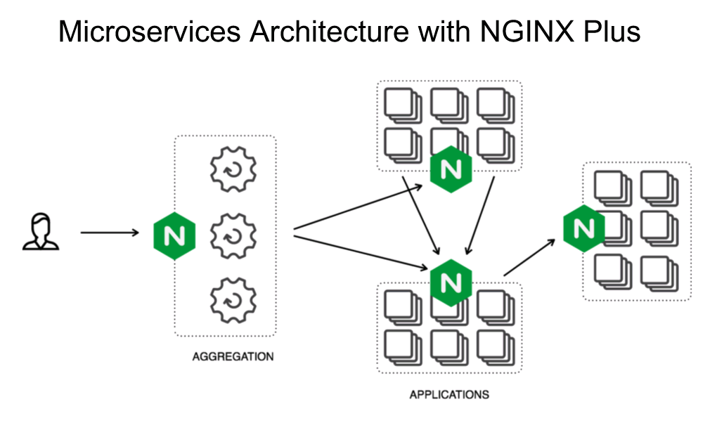 """Diagram showing NGINX Plus in a microservices environment, handling customer-facing traffic as an aggregation point, and interprocess communication on the backend [webinar """"Deploying NGINX Plus & Kubernetes on Google Cloud Platform"""" includes information on how switching from a monolithic to microservices architecture can help with application delivery and continuous integration - broadcast 23 May 2016]"""