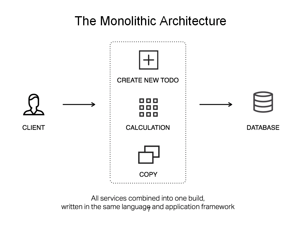 """Diagram of a monolithic application shows all services combined into one build, written in same language and framework and has several disadvantages versus a microservices architecture [webinar """"Deploying NGINX Plus & Kubernetes on Google Cloud Platform"""" includes information on how switching from a monolithic to microservices architecture can help with application delivery and continuous integration - broadcast 23 May 2016]"""