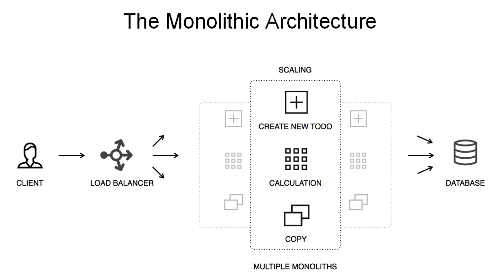 """Diagram showing NGINX Plus load balancing multiple instances of a monolithic application [webinar """"Deploying NGINX Plus & Kubernetes on Google Cloud Platform"""" includes information on how switching from a monolithic to microservices architecture can help with application delivery and continuous integration - broadcast 23 May 2016]"""