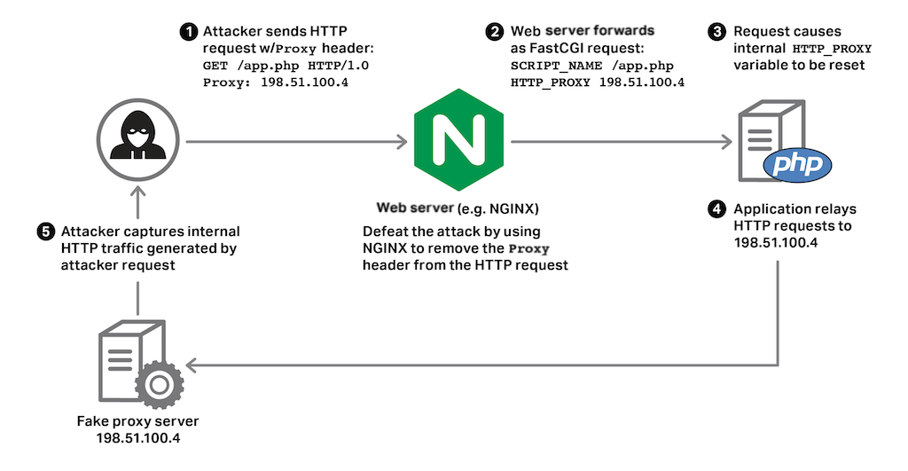 Defeating HTTPoxy with NGINX and NGINX Plus
