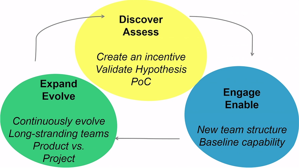 A model for migrating to a microservices architecture is a loop of three basic activities: discovery and assessment, engagement and enablement, and expansion and evolution [presentation by Zhemak Dehghani of ThoughtWorks at nginx.conf 2015]