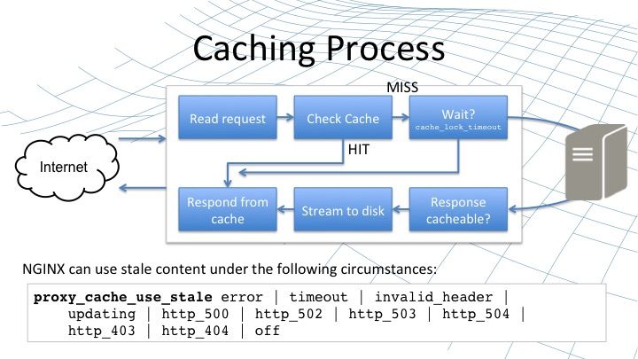 Graphic illustrating the process of content caching, from reading the request to determining if a response from the server is cacheable [webinar by Owen Garrett of NGINX]