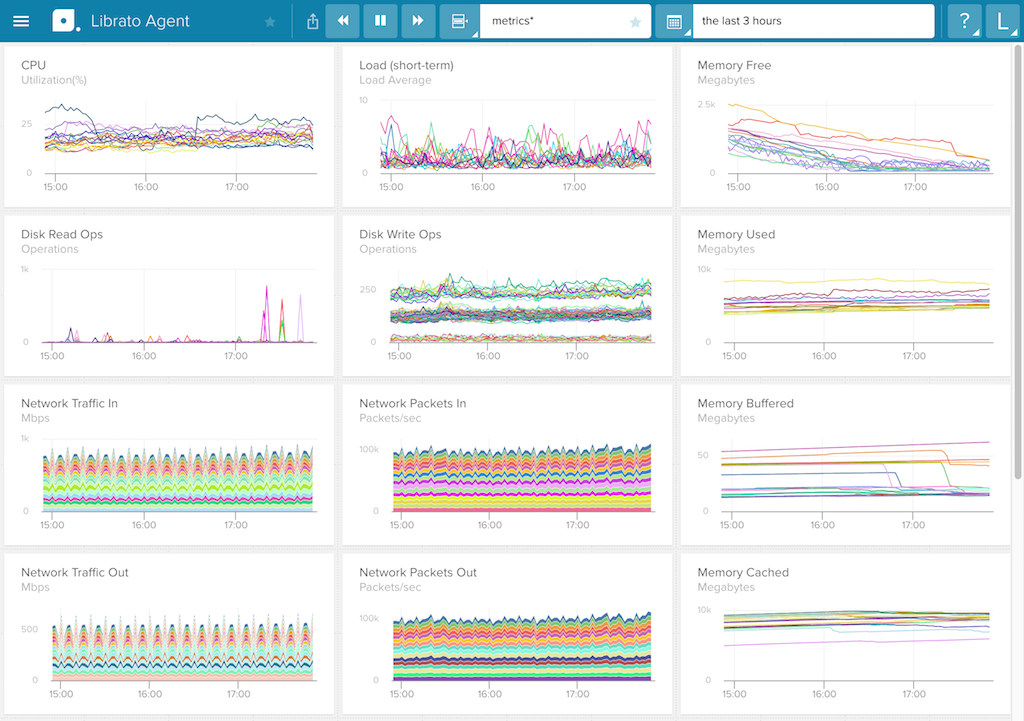 The Agent screen in Librato, a SaaS monitoring tool for metric analysis and alerting, graphs a configuration set of metrics as one way how to monitor nginx