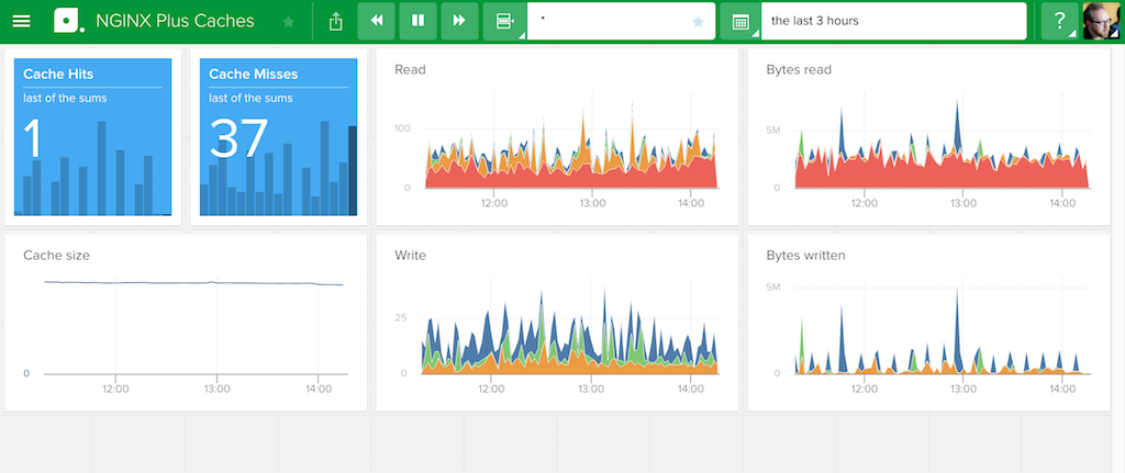The Caches dashboard for NGINX Plus in Librato, a SaaS monitoring tool for metric analysis and alerting, reports metrics for the cache, including hits, misses, reads and writes, and more